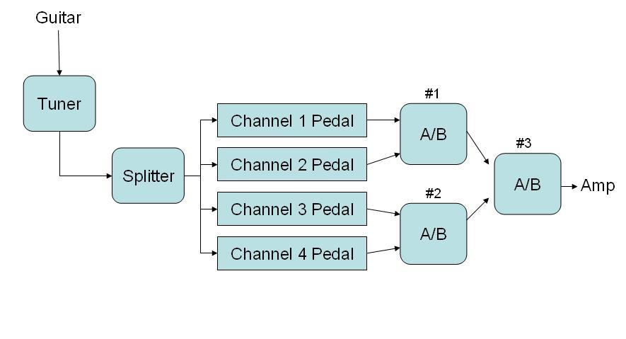 Pedal Switching